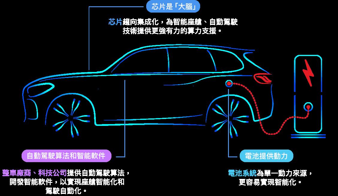 電池提供動力+芯片是「大腦」+自動駕駛算法和智能軟件