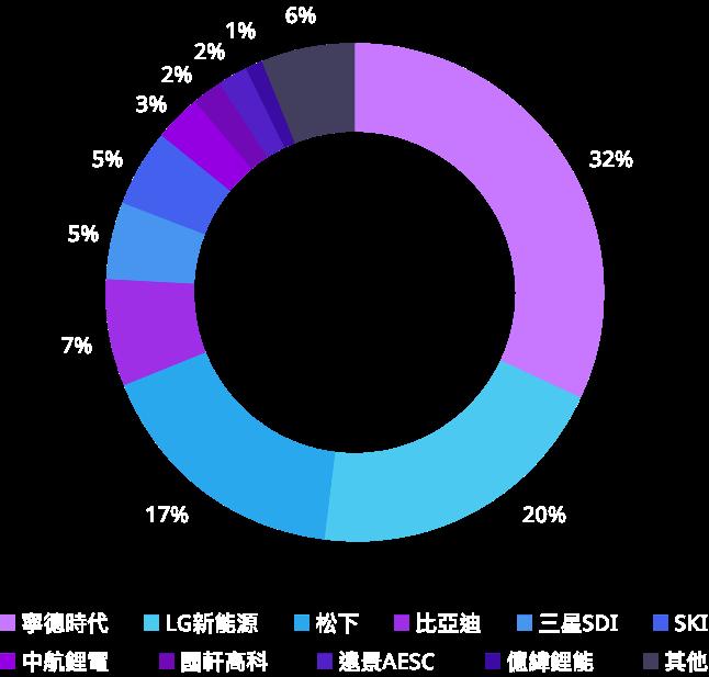 中國公司市場份額佔比47%,全球第一